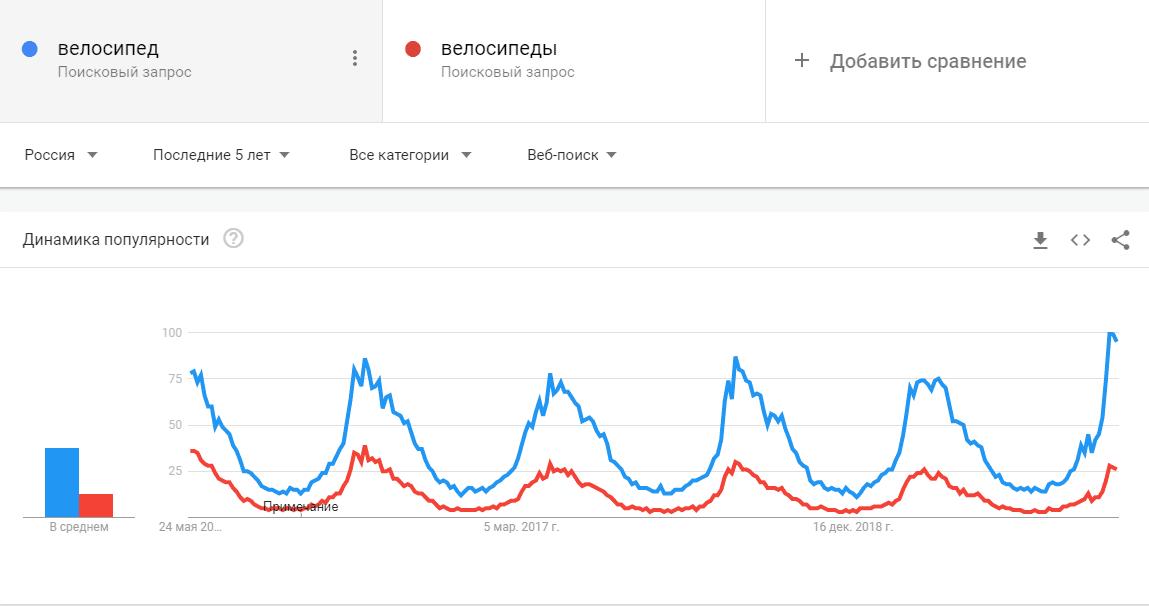google тренды гугл тренды google trends подбор ключевых слов сервис google trends