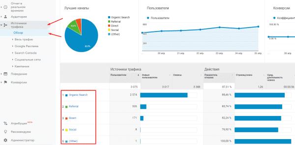 Как добавить Google Analytics в WordPress за 5 минут
