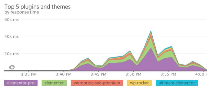 73 медленных плагина WordPress, от использования которых следует отказаться