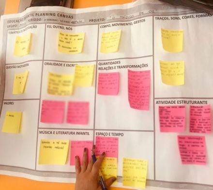 Canvas é a ferramenta de planejamento da Educação Infantil