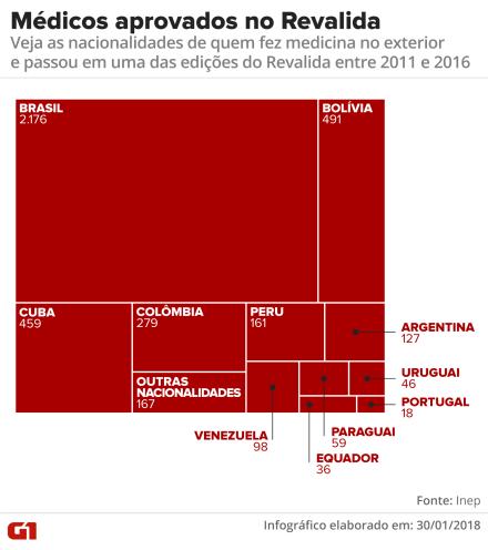 Revalida já aprovou 459 médicos cubanos desde 2011