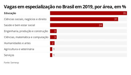 Educação é a área que mais cresce em cursos de especialização no Brasil, diz instituto