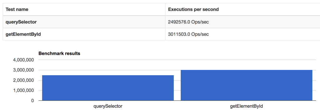 getelementbyid-vs-queryselector
