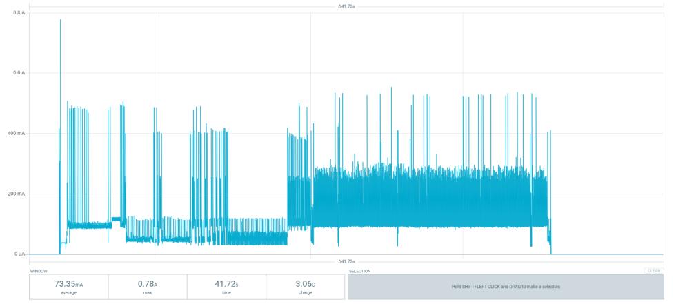 obnizコンテスト投稿作品の電池持ちをPPK2で概算してみた。