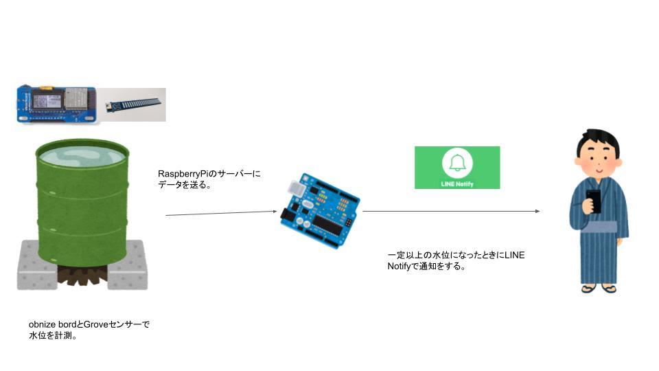 お風呂の水位通知システム