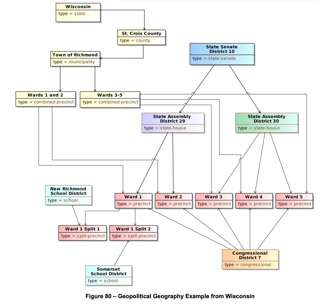ElectionGuard UML Model