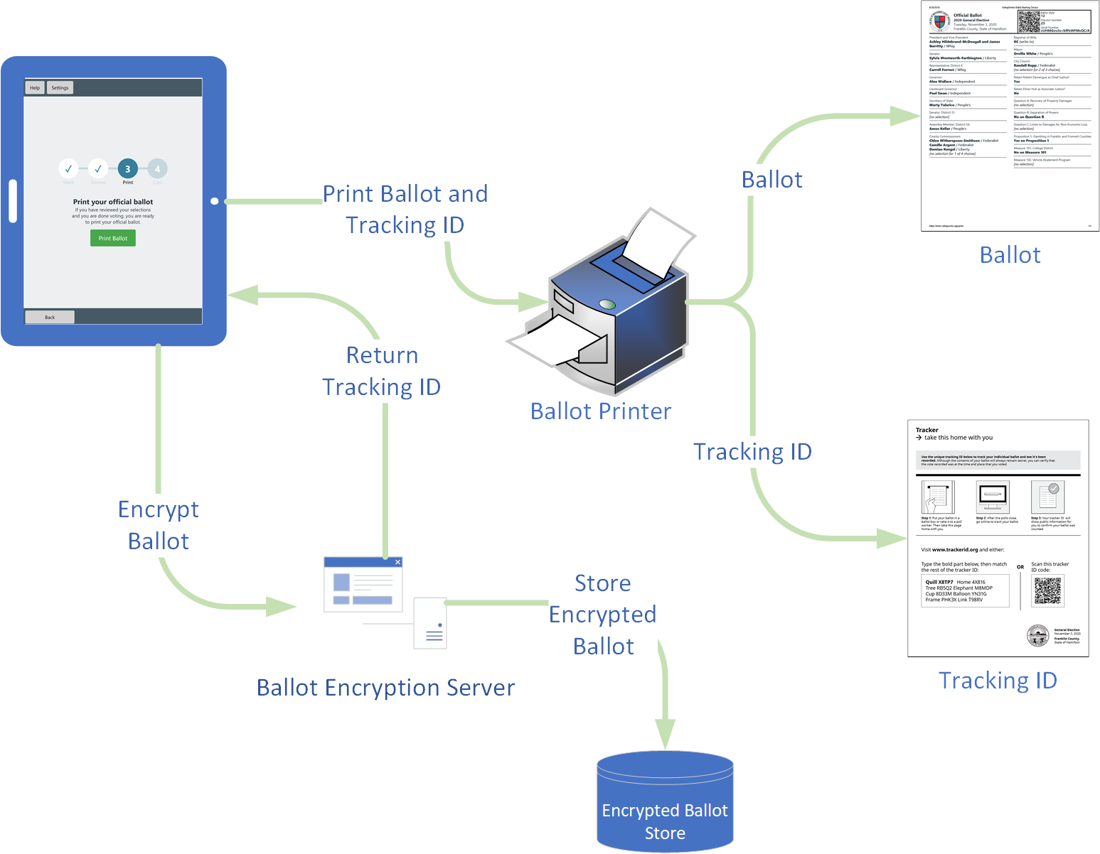 Schematic of Ballot Marking Device using ElectionGuard