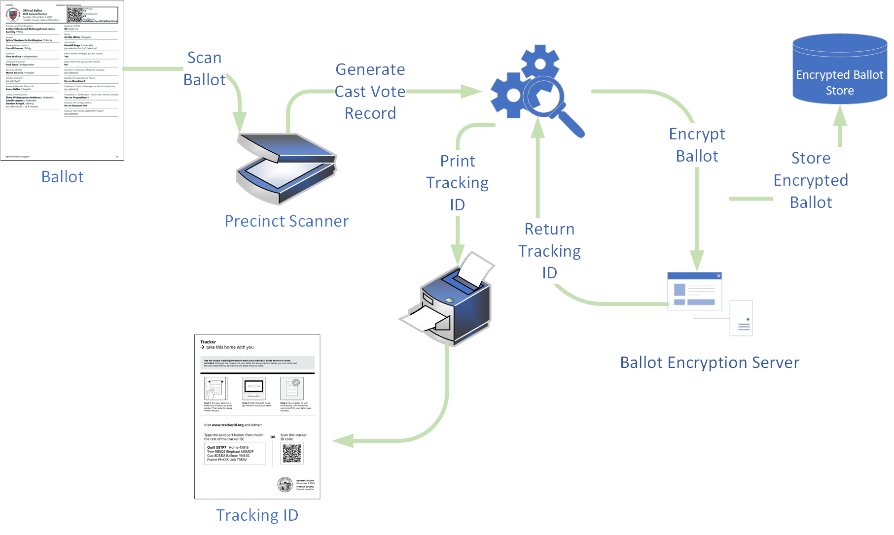 Schematic of Scanner-based system using ElectionGuard