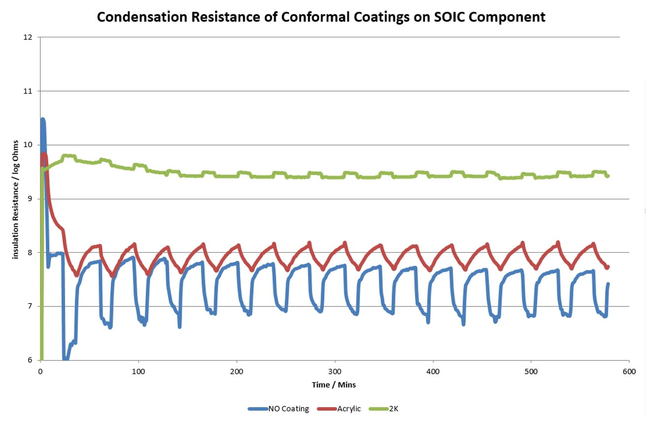 Condensation resistance of conformal coatings on SOIC component