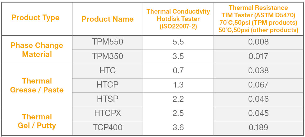 Graph 1 typical conductivity and resistance values of thermal pastes and gels, compared to PCMs, from Electrolube's