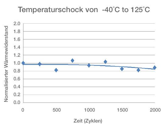 图 -  TPM550  - 热循环后的热阻