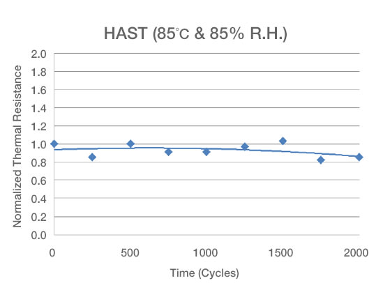 Graph showing HAST cycling