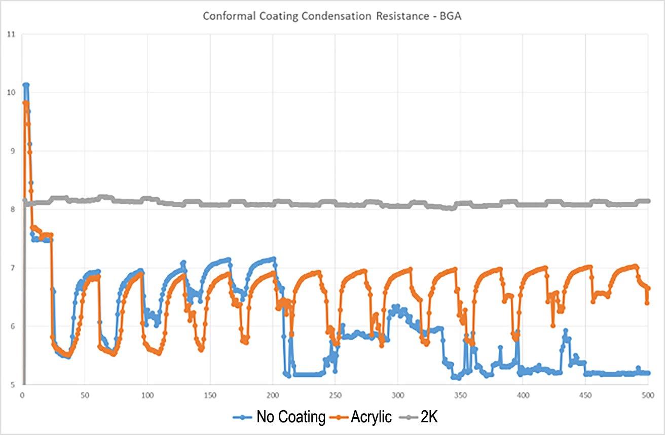 Conformal coating condensation resistance
