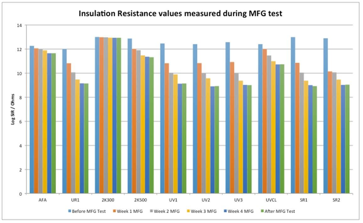 Insulation resistance values measured during MFG test