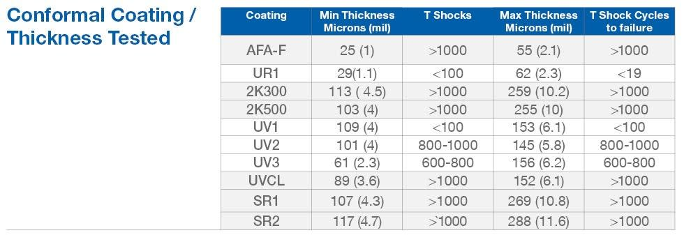 Table 1: Conformal Coatings and Thicknesses Tested