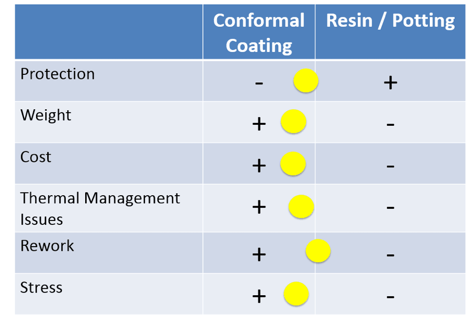 table showing benefits of conformal coatings vs resins