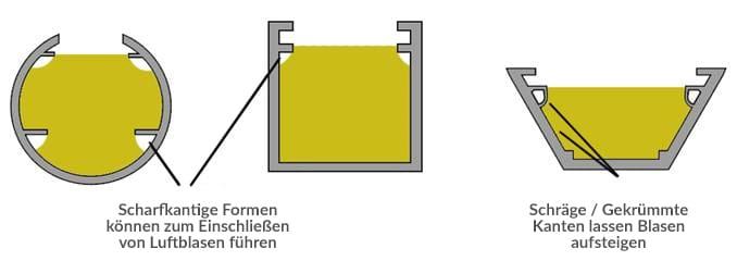 LED-Gehäuse