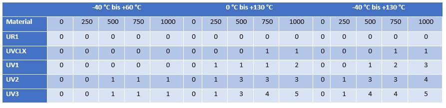Tabelle 2. Zusammenfassung der Thermoschockleistung des Lacks