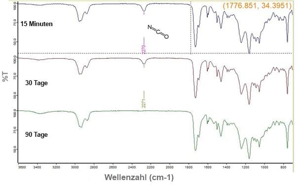 Abb. 1 Verschwinden des Isocyanat-Maximums in einem weit verbreiteten UV-/feuchtigkeitshärtenden Material mit der Zeit nach UV-Exposition bei einer Lagerung bei 23 °C, 50 % r. F.