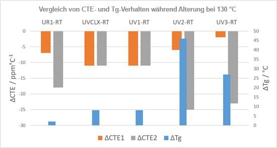 Abb. 9 Zusammenfassung von CTE- und Tg-Messungen mittels DIC