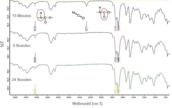 Abb. 3 Nach dem Verschwinden des Isocyanat-Maximums bei 2271 cm-1 in UV-Material mit sekundärer Aushärtung nach dem Aushärten mit LED 365 nm.
