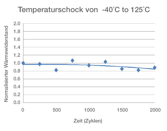 Graph - TPM550 – Thermal Resistance after Thermal Cycling