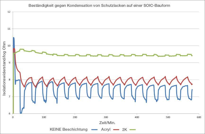 Abb. 8: SIR der beschichteten und unbeschichteten SOIC-Komponente während des zyklischen Betauungstests