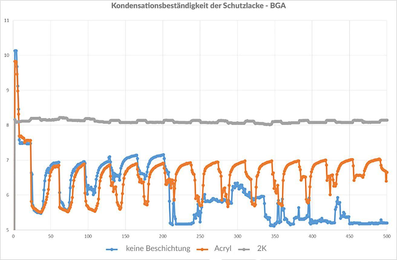 Abb. 9: SIR der beschichteten und unbeschichteten BGA-Komponente während des zyklischen Betauungstests.