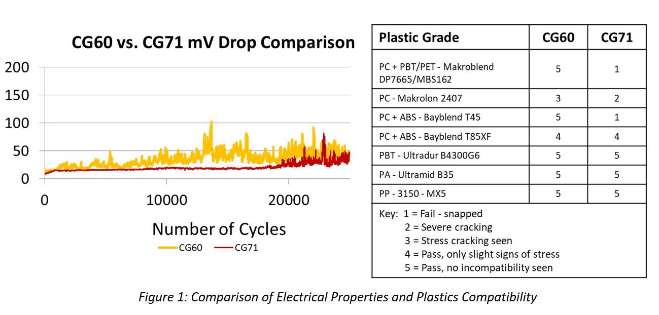 Figure 1: Comparison of Electrical Properties and Plastics Compatibility