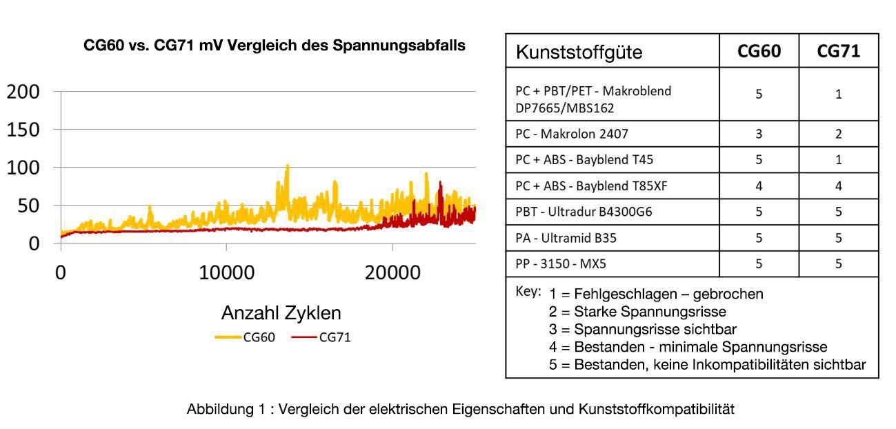 Abbildung 1 Vergleich der elektrischen Eigenschaften und Kunststoffkompatibilität