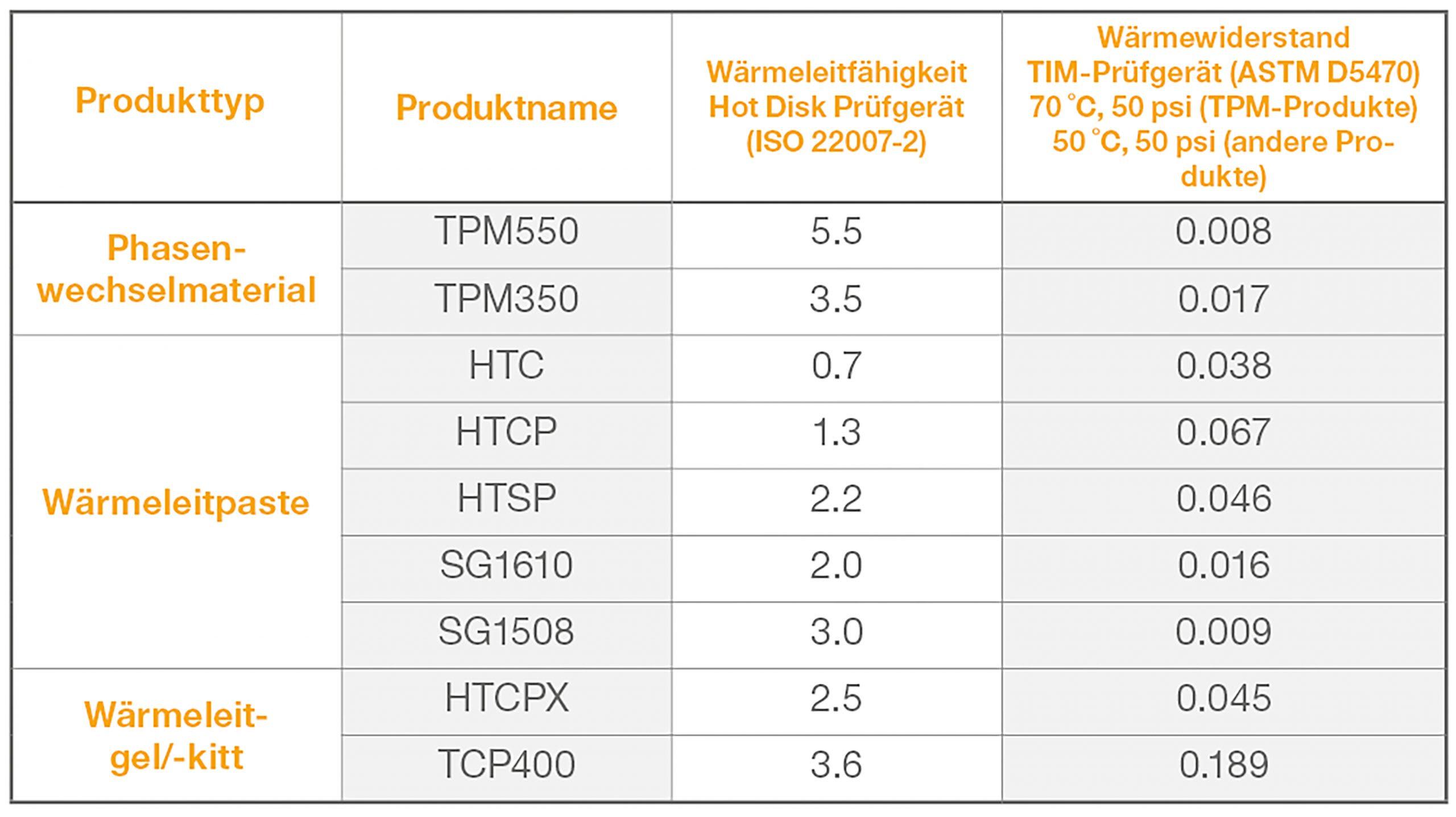 Die folgende Tabelle zeigt typische Werte für die Wärmeleitfähigkeit und den thermischen Widerstand von Wärmeleitpasten im Vergleich zu PCM aus dem Angebot an Wärmeleitprodukten von Electrolube: