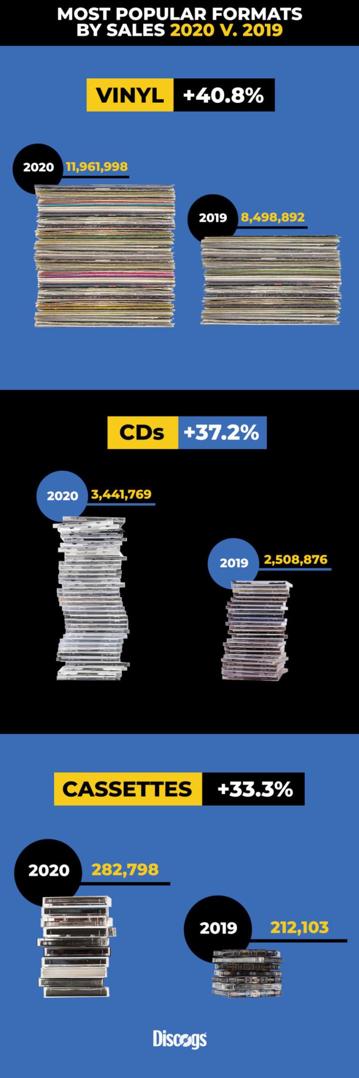 Raport 2020 Discogs.com