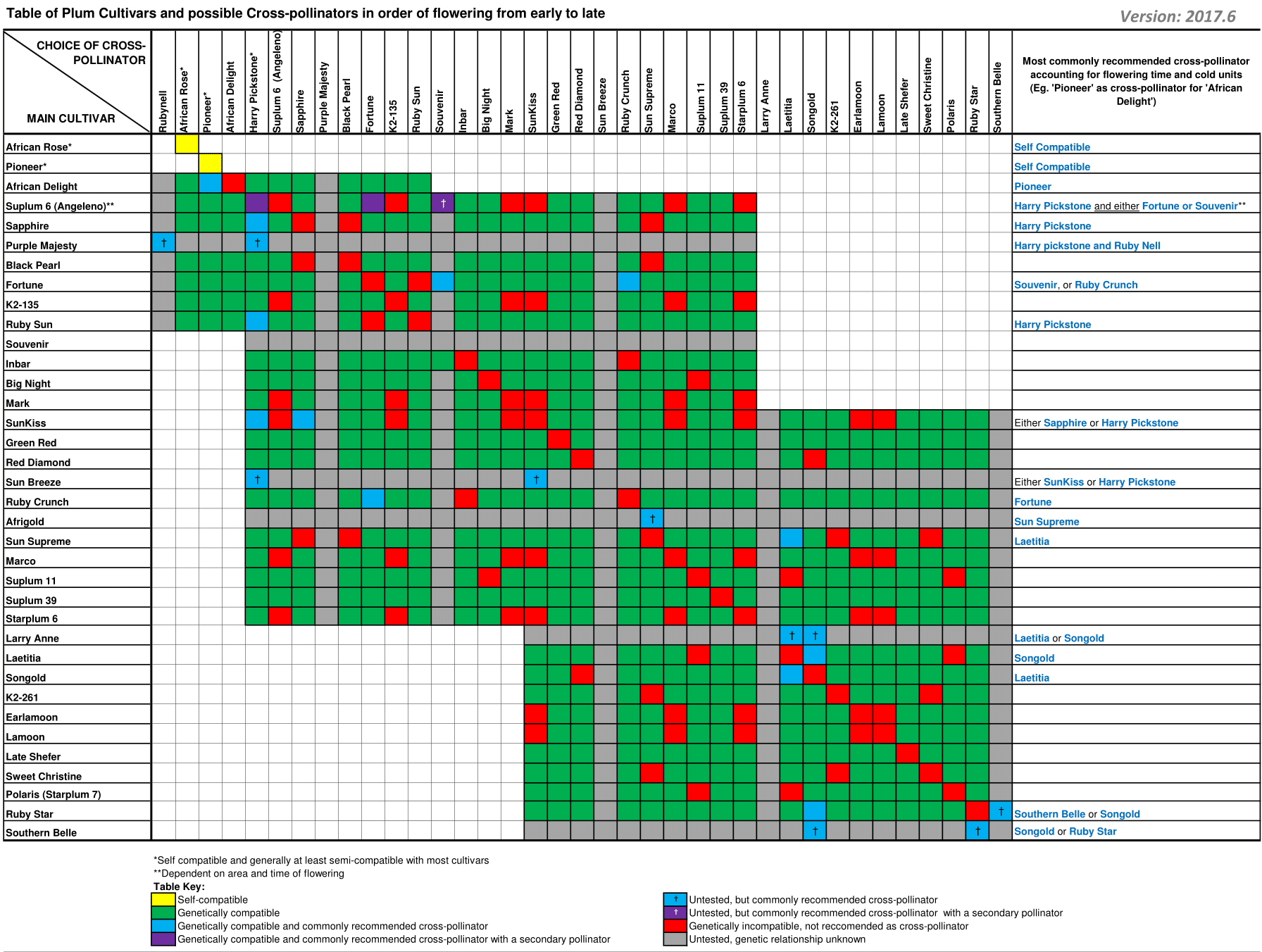 Table of Plum Cultivars and possible Cross-pollinators in order of flowering from early to late - June 2017