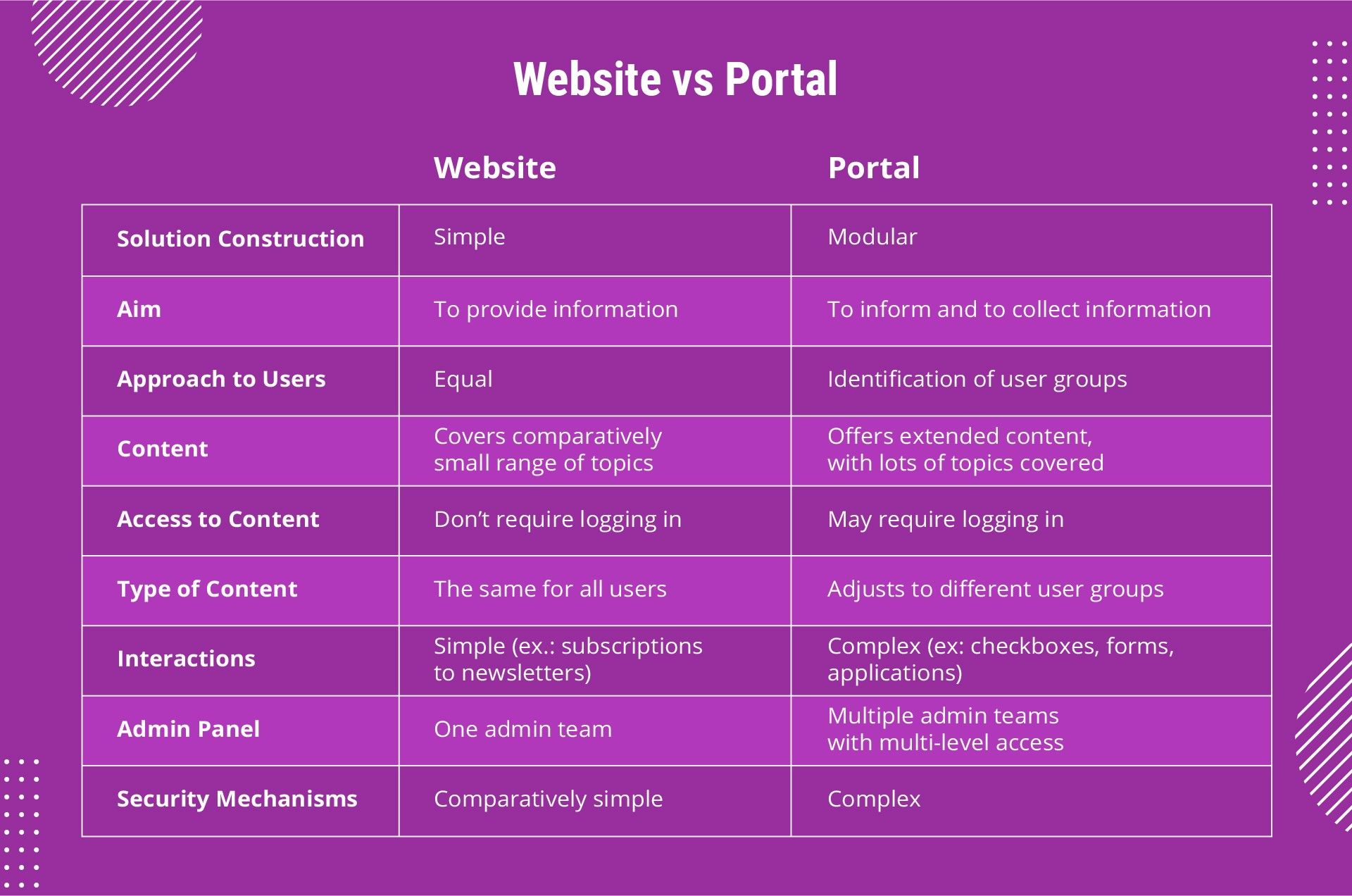 Differences Between Website and Portal in a Tabular Form