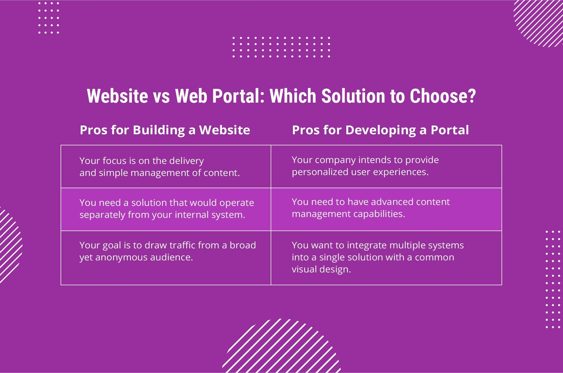 website vs web portal: which solution to choose?