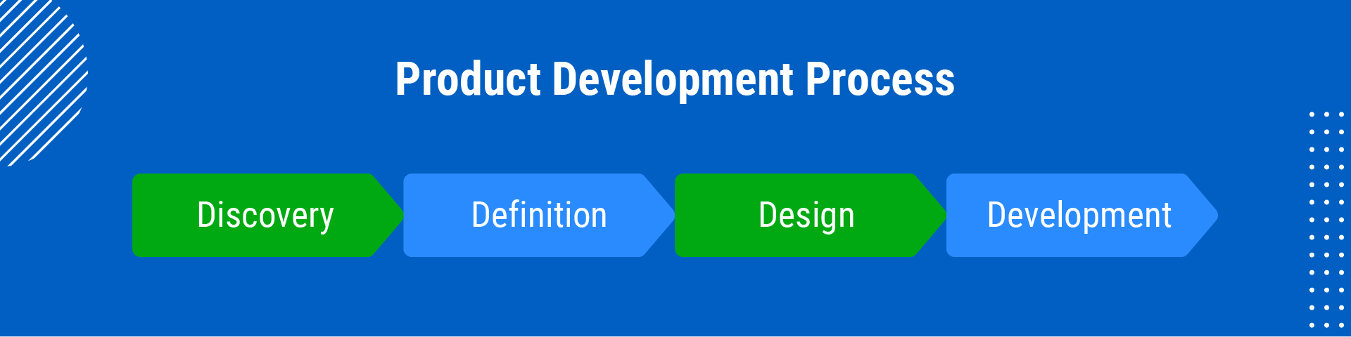 traditional product development model