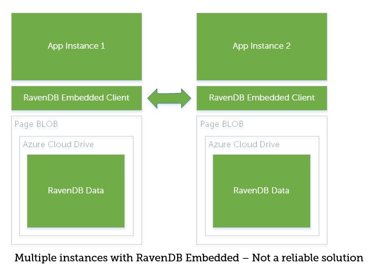 RavenDB Embedded