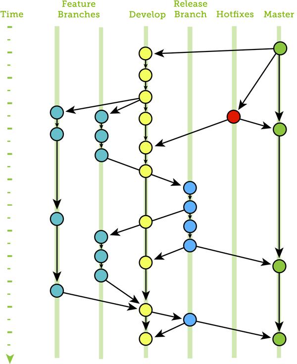 sbsgtgf-05-branches
