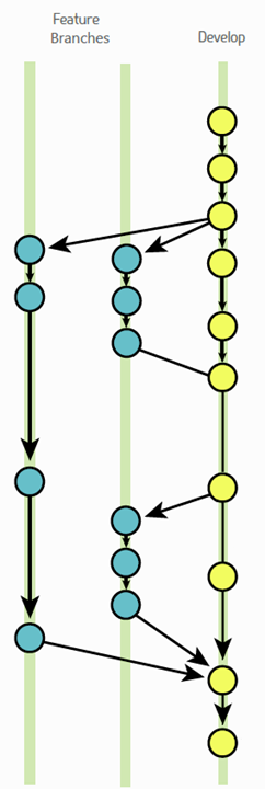 GitFlow Feature Branches