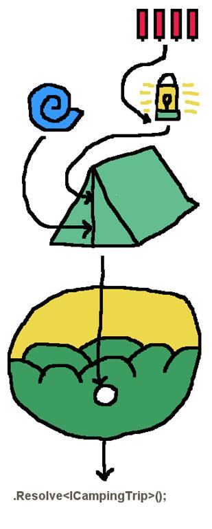 Camping trip dependencies