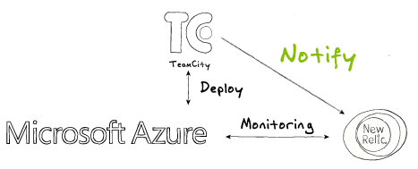 teamcity notify newrelic