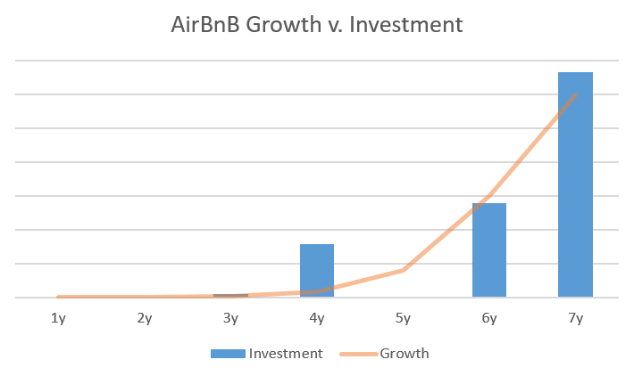 Growth v. Investment