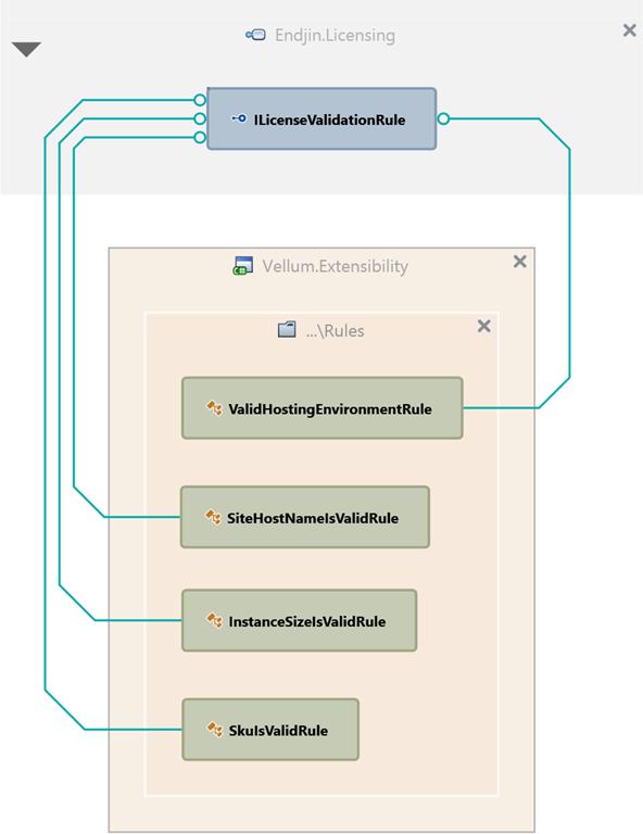 ILicenseValidationRule-dependency-graph