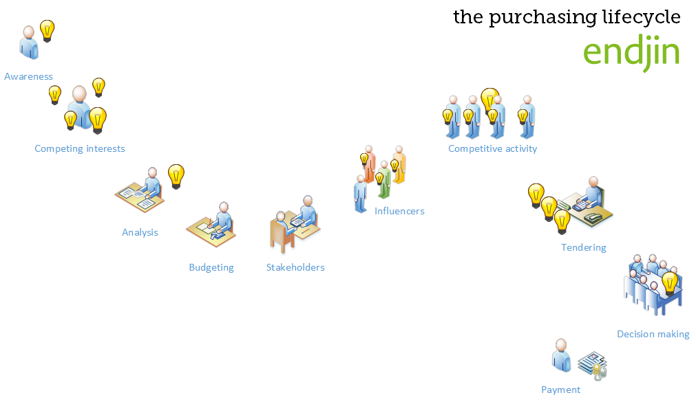 Purchasing-Lifecycle