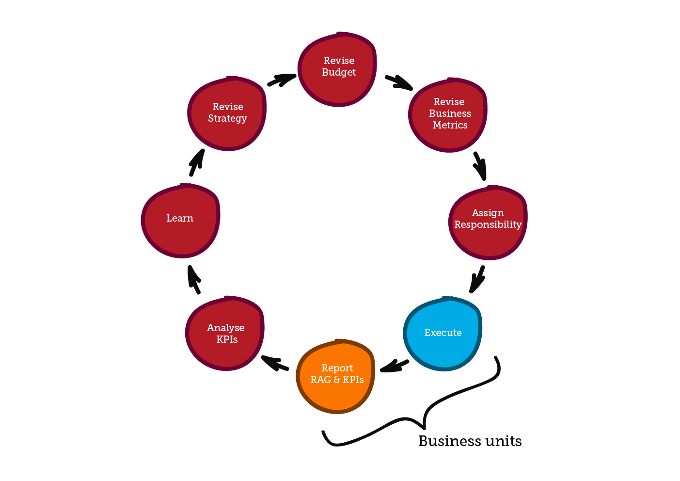 02. Board Level Governance Cycle