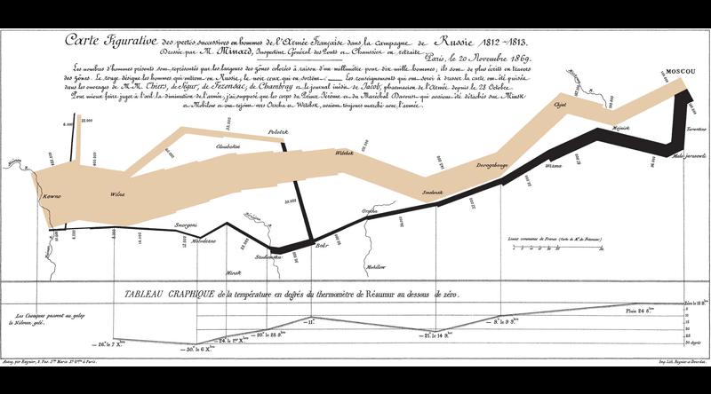 Charles Joseph Minard's Figurative Map