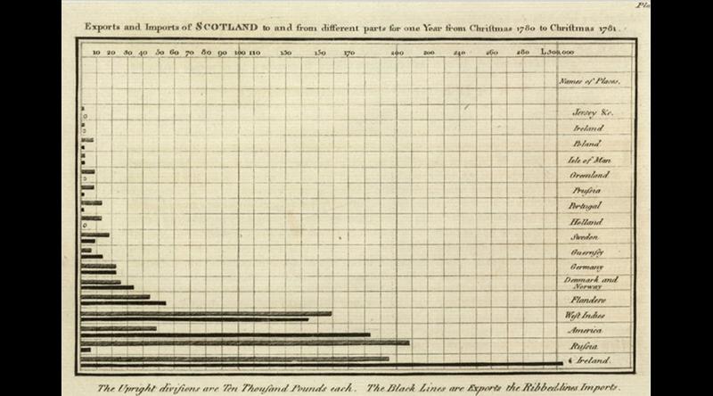 William Playfair line chart