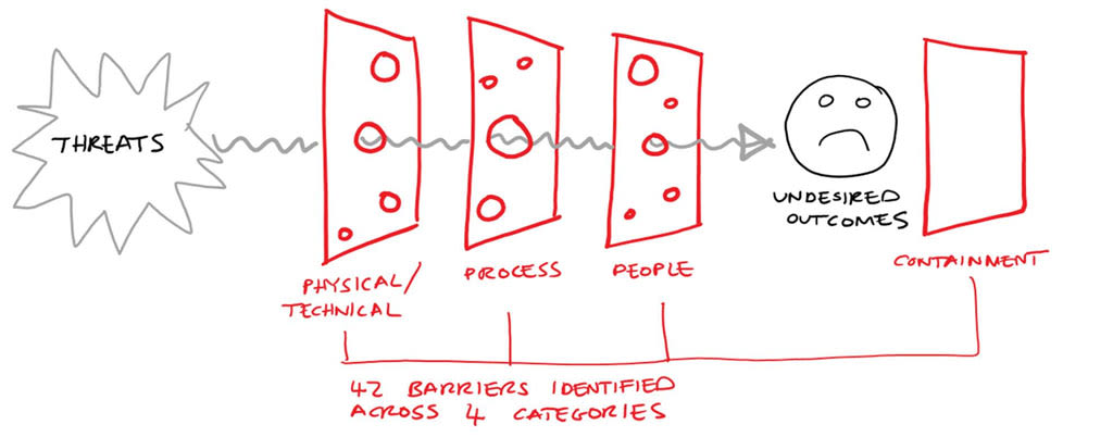 a-deep-dive-into-the-swiss-cheese-model-barriers