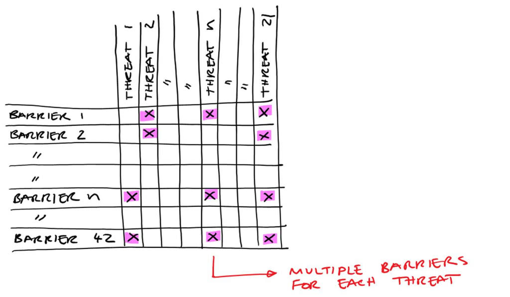 a-deep-dive-into-the-swiss-cheese-model-matrix