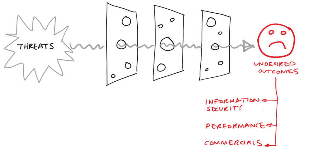 a-deep-dive-into-the-swiss-cheese-model-undesired-outcomes